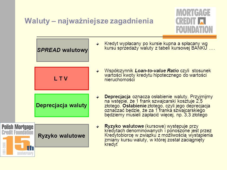 Waluty – najważniejsze zagadnienia