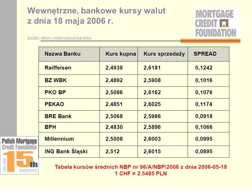 Tabela kursów średnich NBP nr 96/A/NBP/2006 z dnia 2006-05-18