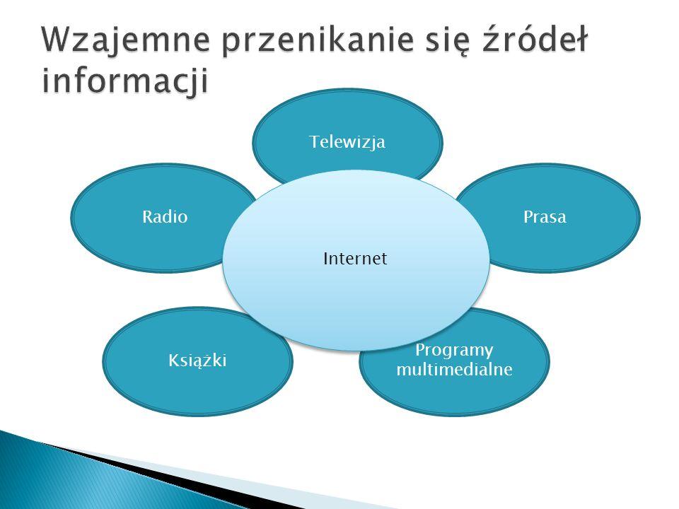 Wzajemne przenikanie się źródeł informacji