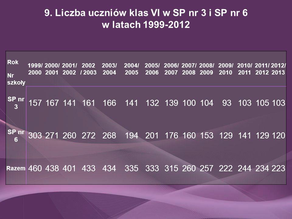 9. Liczba uczniów klas VI w SP nr 3 i SP nr 6 w latach 1999-2012