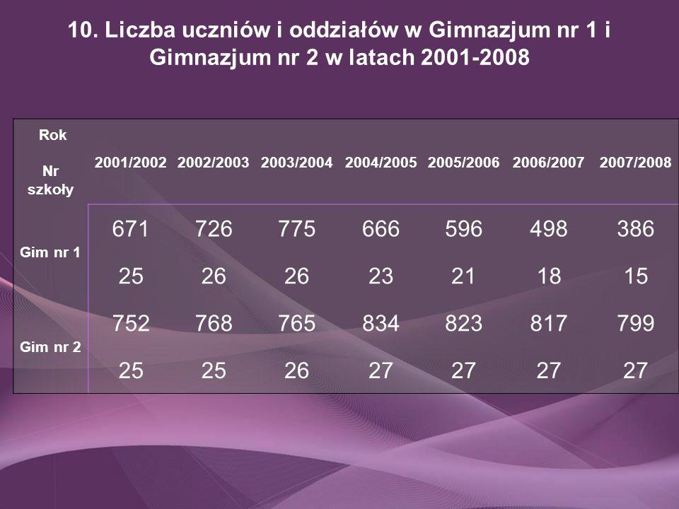 10. Liczba uczniów i oddziałów w Gimnazjum nr 1 i Gimnazjum nr 2 w latach 2001-2008