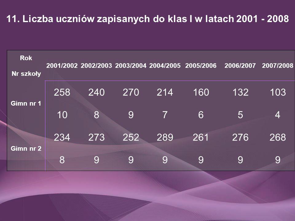 11. Liczba uczniów zapisanych do klas I w latach 2001 - 2008