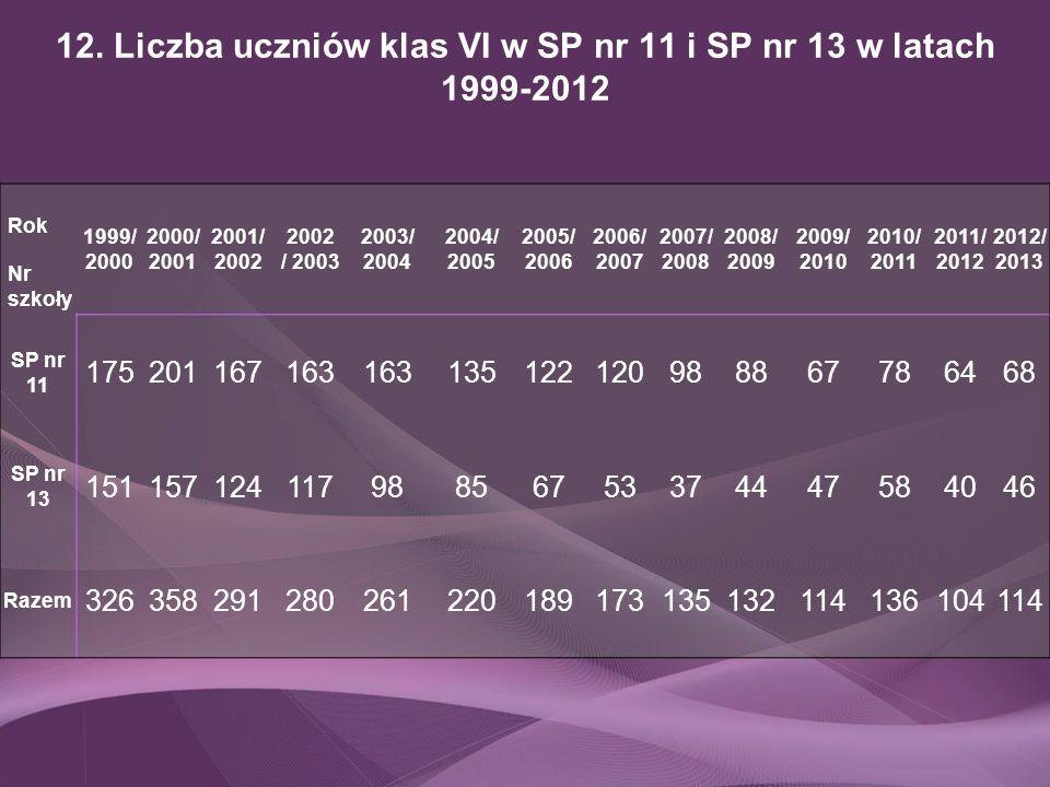 12. Liczba uczniów klas VI w SP nr 11 i SP nr 13 w latach 1999-2012