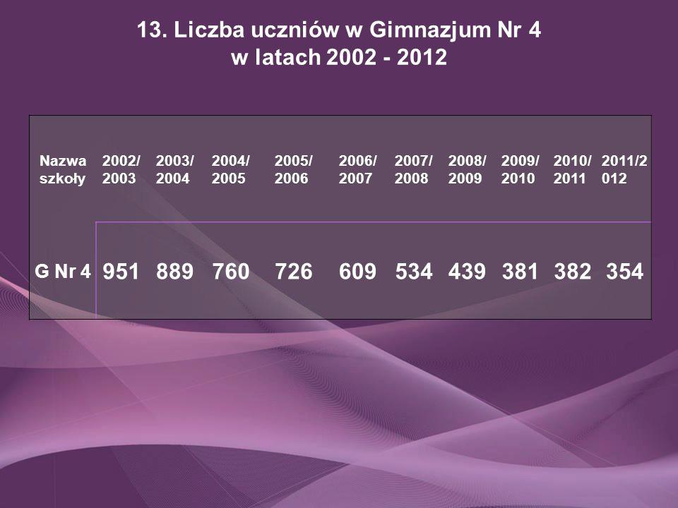 13. Liczba uczniów w Gimnazjum Nr 4 w latach 2002 - 2012