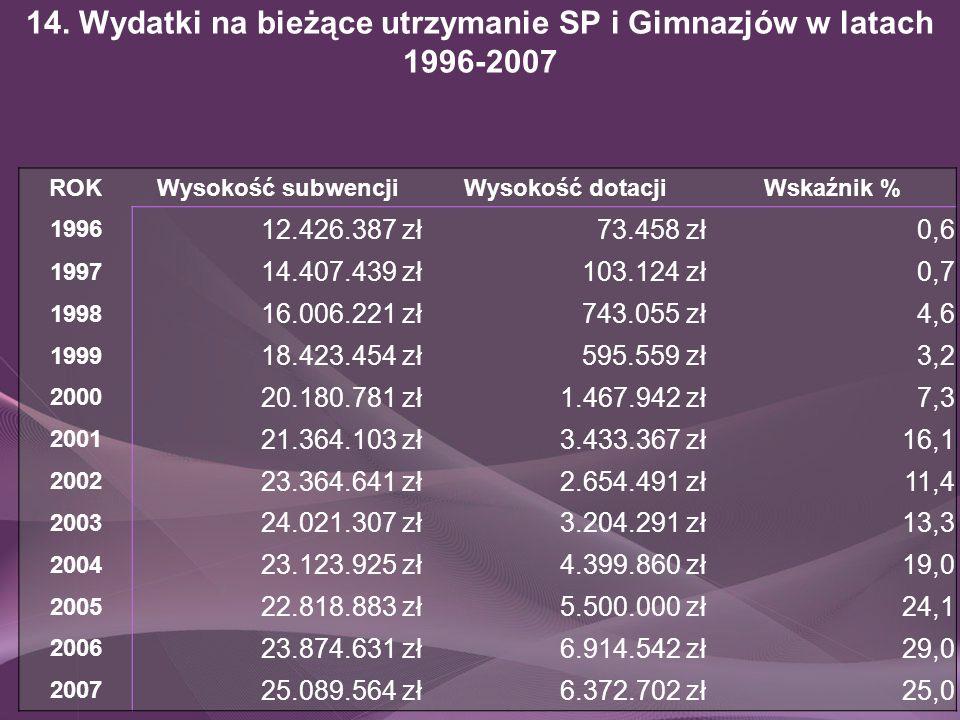 14. Wydatki na bieżące utrzymanie SP i Gimnazjów w latach 1996-2007