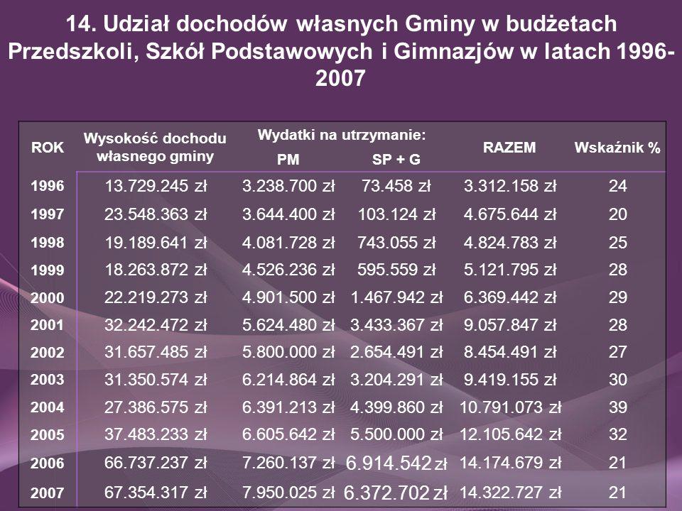 Wysokość dochodu własnego gminy Wydatki na utrzymanie: