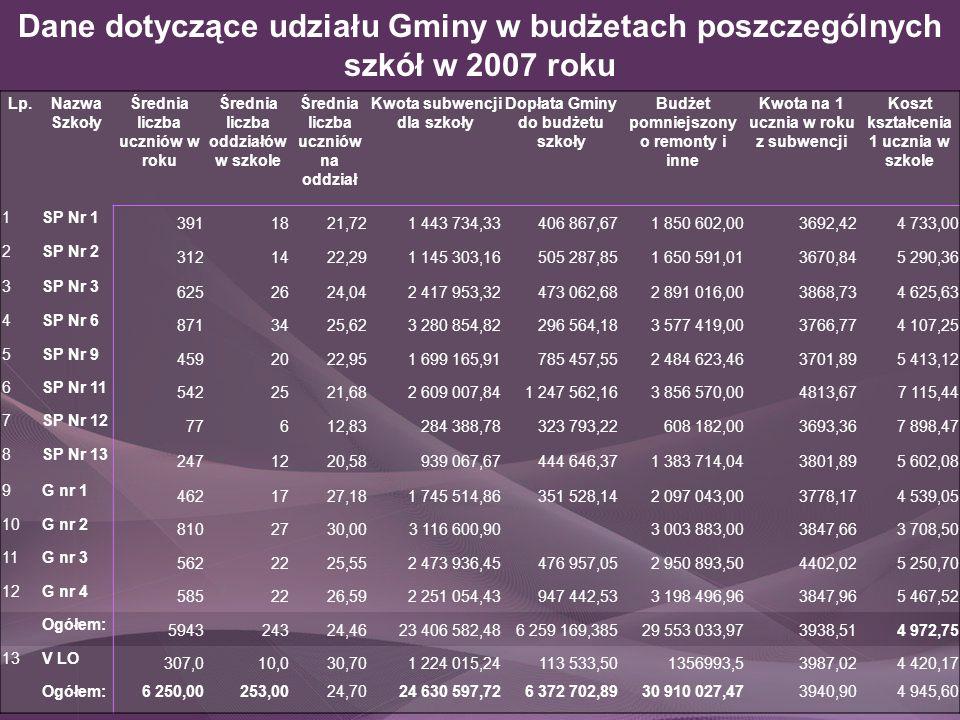 Dane dotyczące udziału Gminy w budżetach poszczególnych szkół w 2007 roku