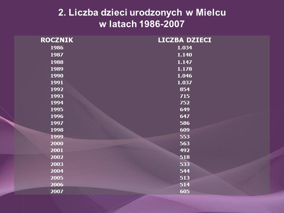 2. Liczba dzieci urodzonych w Mielcu w latach 1986-2007