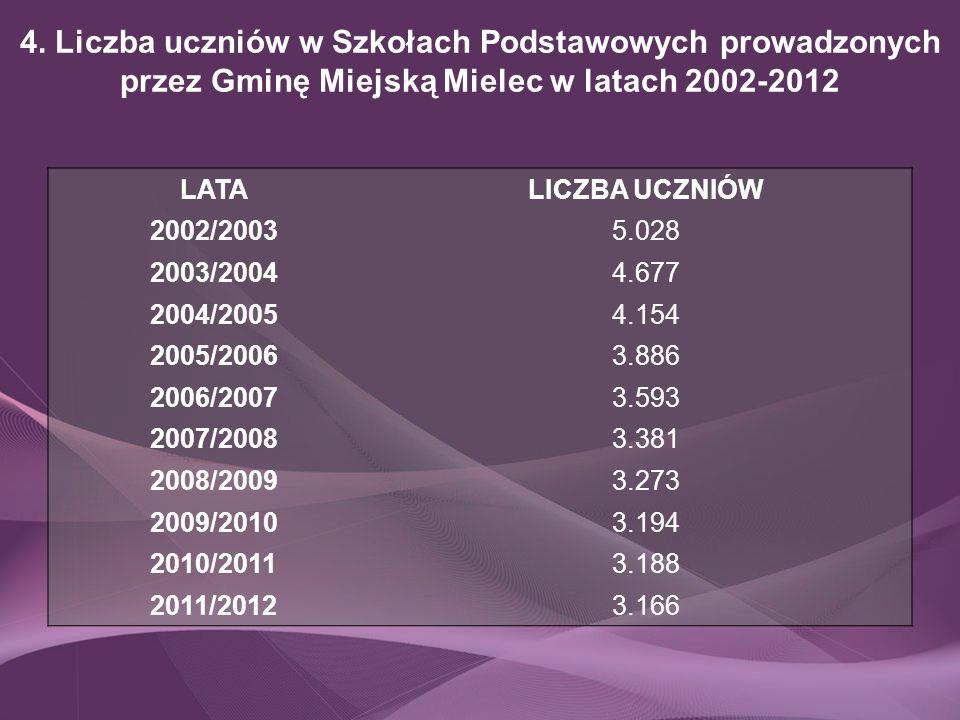 4. Liczba uczniów w Szkołach Podstawowych prowadzonych przez Gminę Miejską Mielec w latach 2002-2012