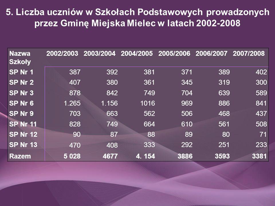 5. Liczba uczniów w Szkołach Podstawowych prowadzonych przez Gminę Miejska Mielec w latach 2002-2008