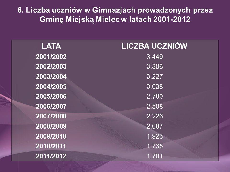 6. Liczba uczniów w Gimnazjach prowadzonych przez Gminę Miejską Mielec w latach 2001-2012