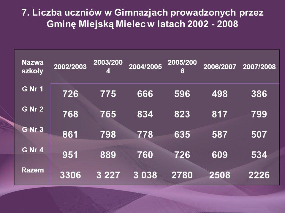 7. Liczba uczniów w Gimnazjach prowadzonych przez Gminę Miejską Mielec w latach 2002 - 2008