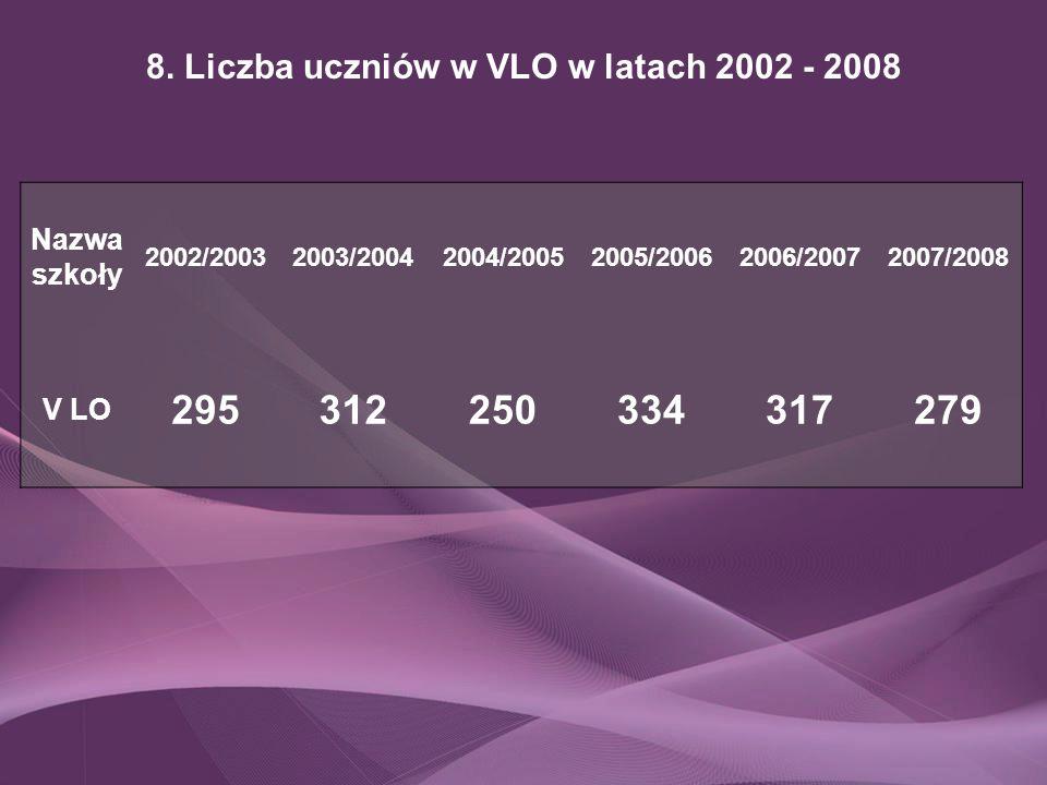 8. Liczba uczniów w VLO w latach 2002 - 2008