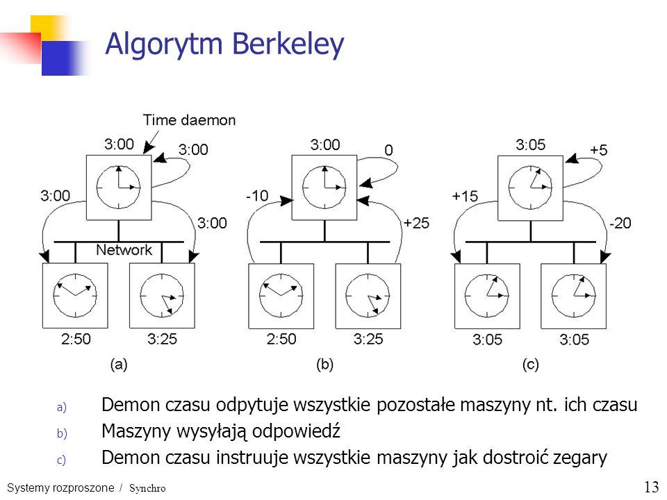 Algorytm Berkeley Demon czasu odpytuje wszystkie pozostałe maszyny nt. ich czasu. Maszyny wysyłają odpowiedź.