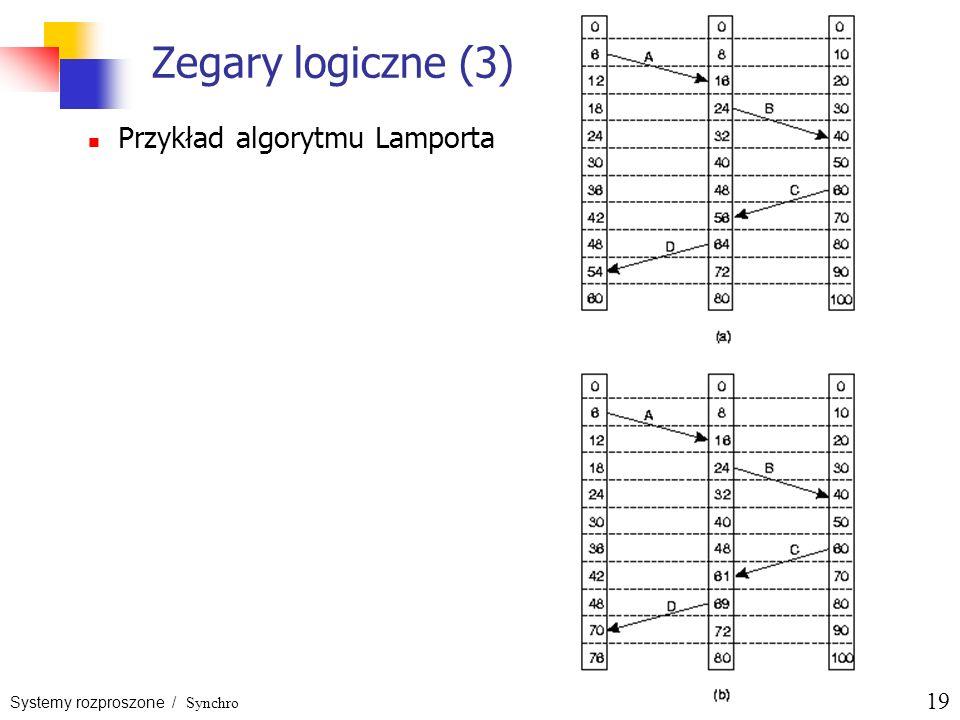 Zegary logiczne (3) Przykład algorytmu Lamporta