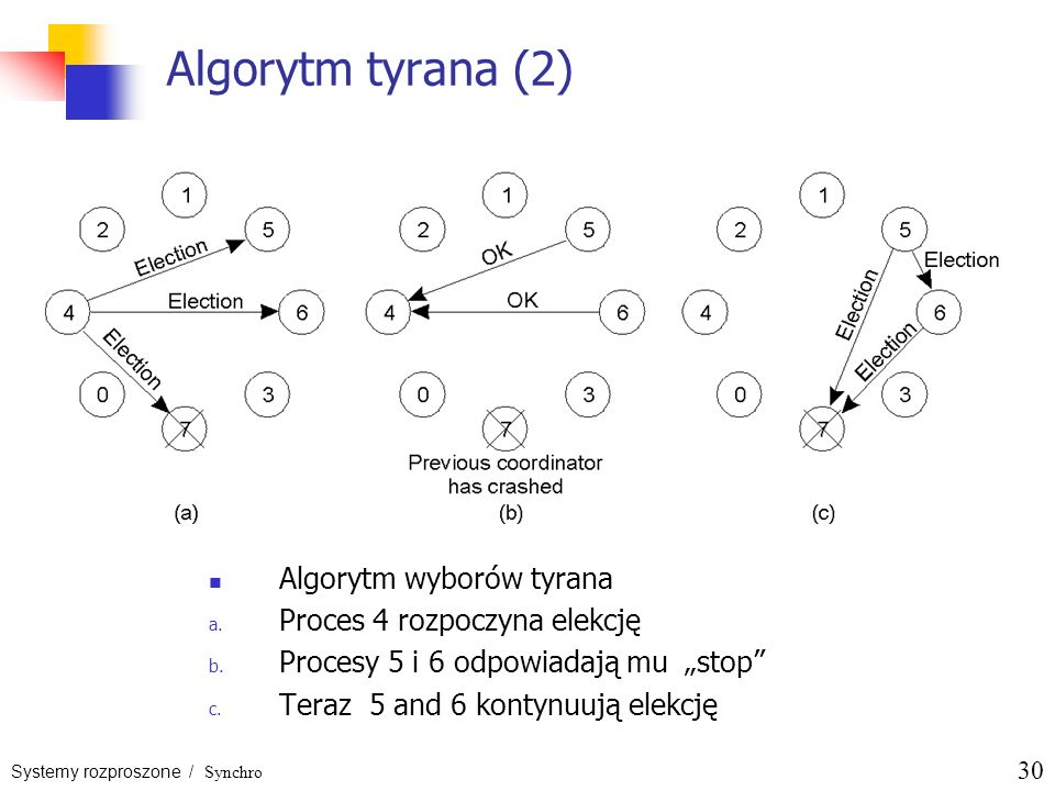 Algorytm tyrana (2) Algorytm wyborów tyrana