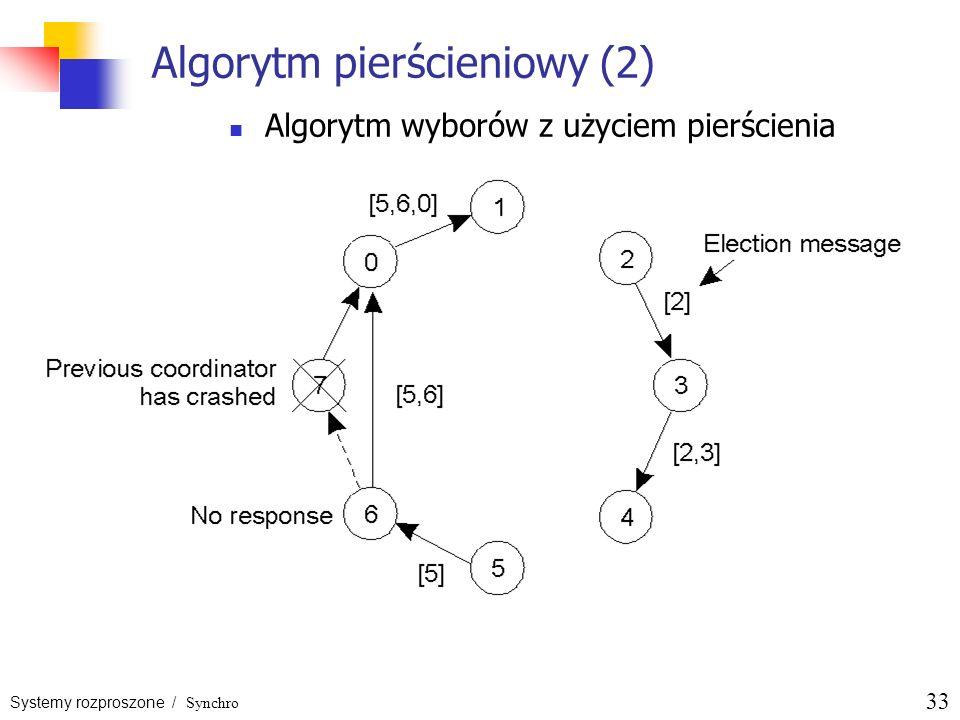 Algorytm pierścieniowy (2)