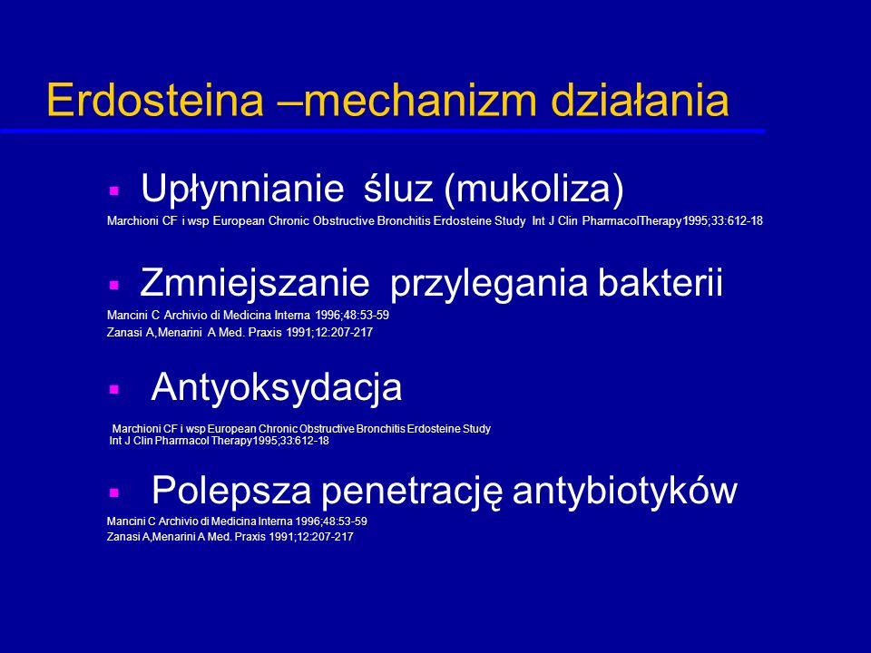 Erdosteina –mechanizm działania