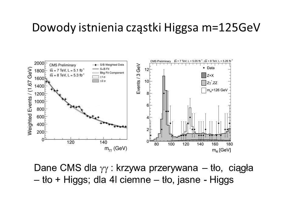 Dowody istnienia cząstki Higgsa m=125GeV