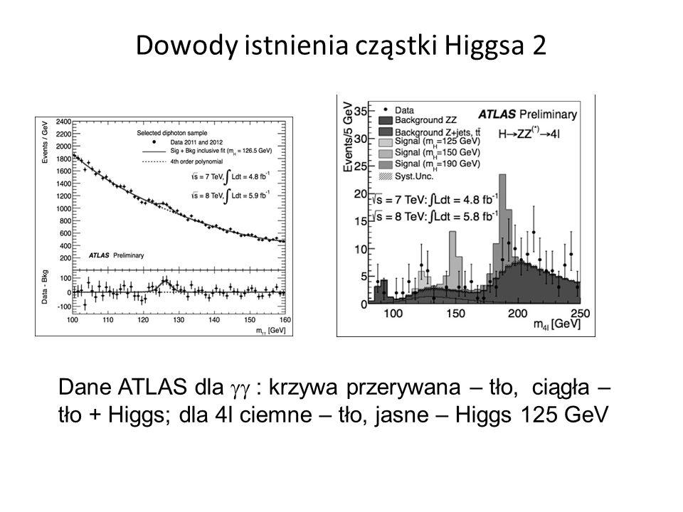 Dowody istnienia cząstki Higgsa 2