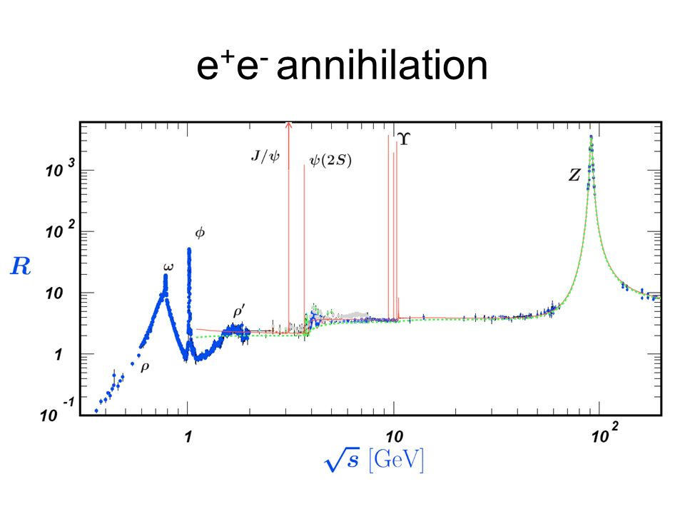 e+e- annihilation