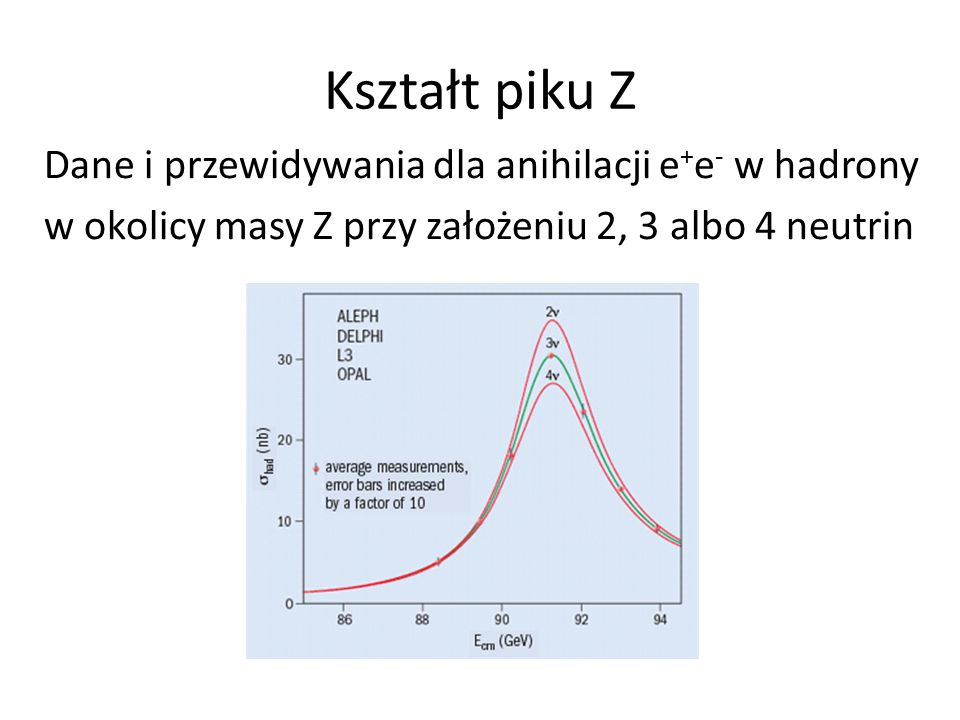 Kształt piku Z Dane i przewidywania dla anihilacji e+e- w hadrony