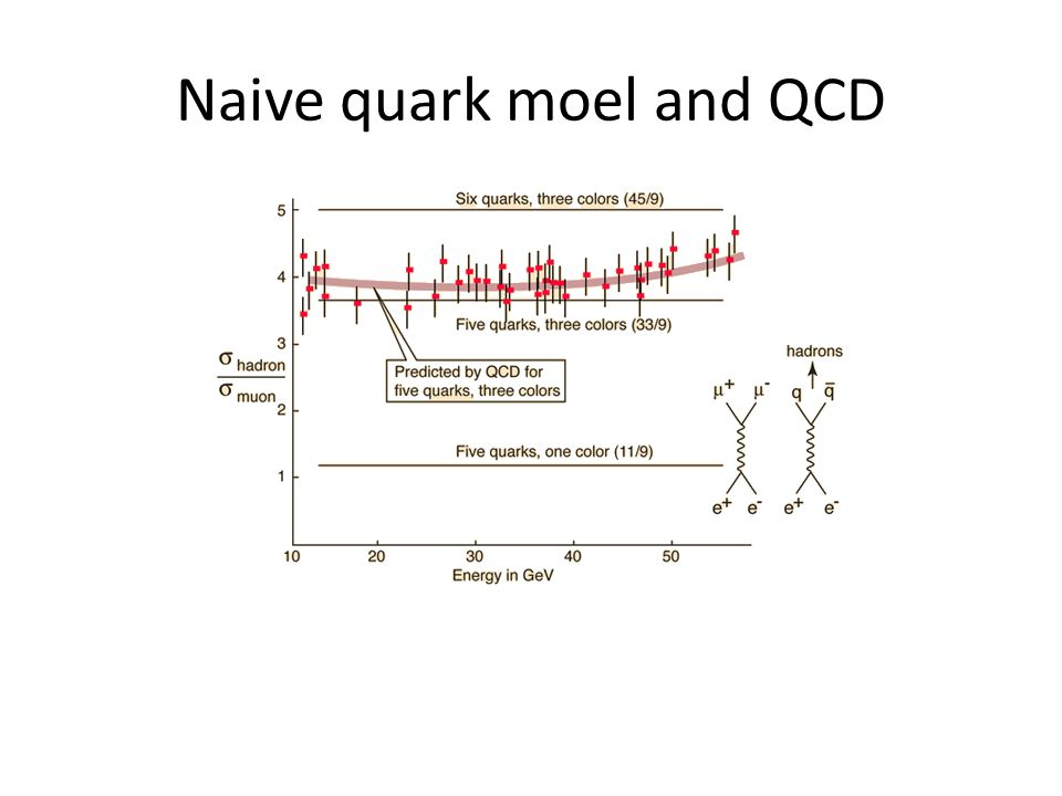 Naive quark moel and QCD