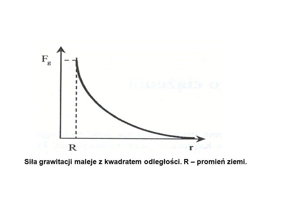 Siła grawitacji maleje z kwadratem odległości. R – promień ziemi.