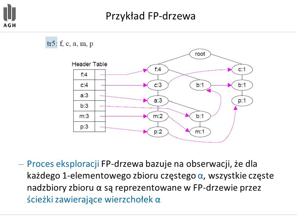 Przykład FP-drzewa