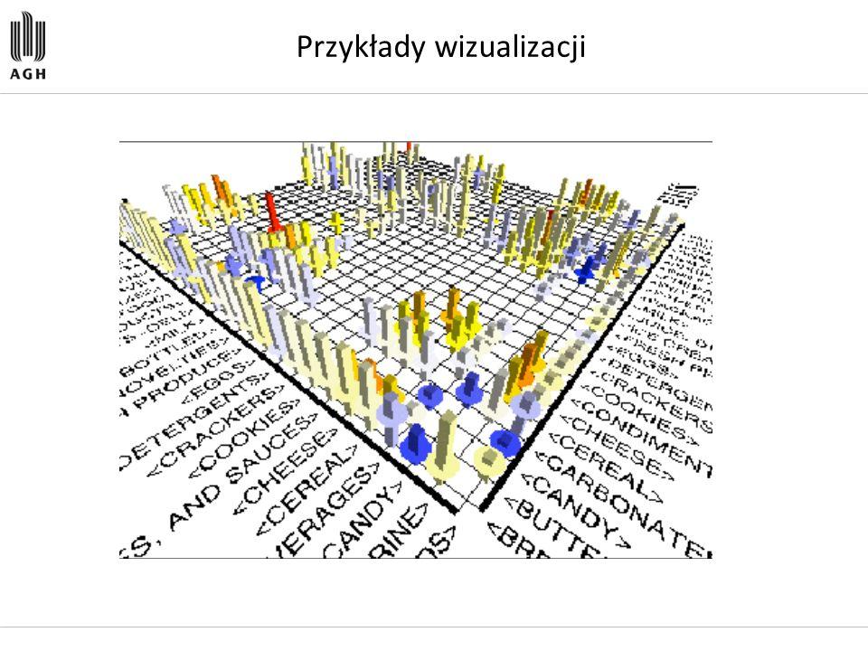 Przykłady wizualizacji