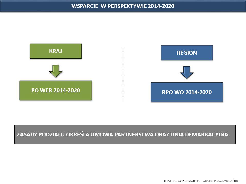 WSPARCIE W PERSPEKTYWIE 2014-2020