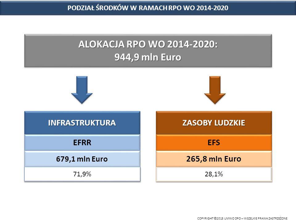 PODZIAŁ ŚRODKÓW W RAMACH RPO WO 2014-2020