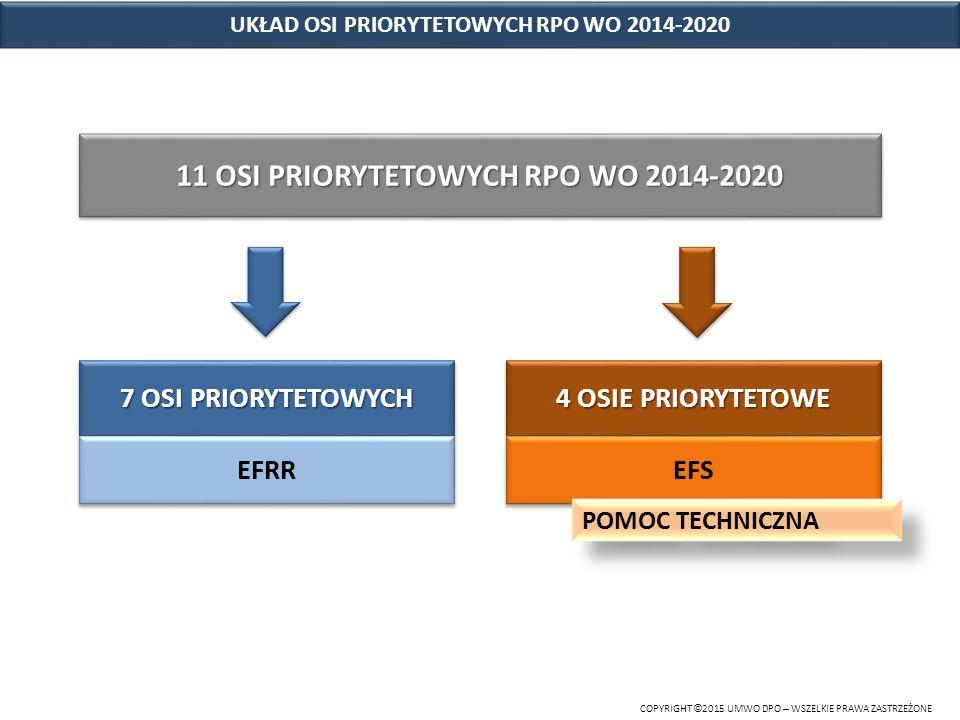 11 OSI PRIORYTETOWYCH RPO WO 2014-2020