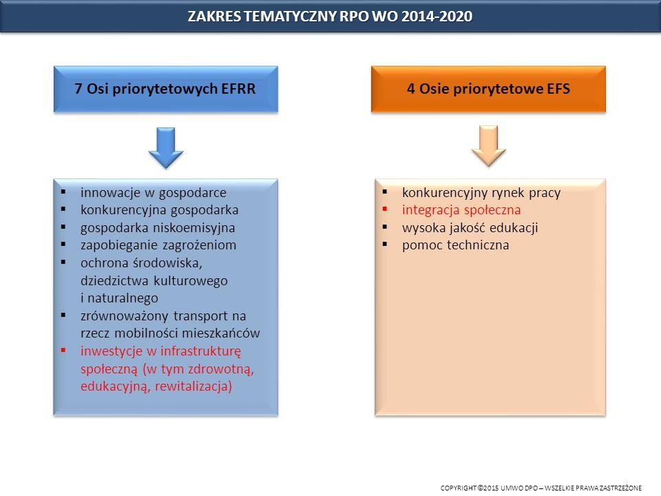 ZAKRES TEMATYCZNY RPO WO 2014-2020