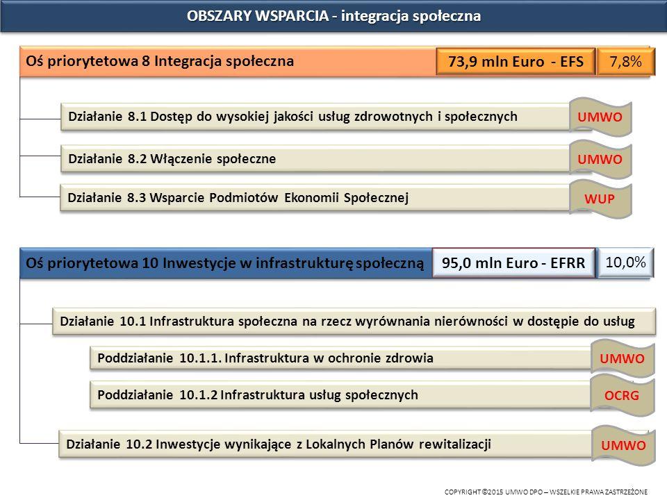 OBSZARY WSPARCIA - integracja społeczna