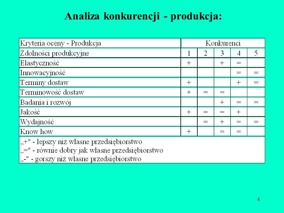 Analiza konkurencji - produkcja: