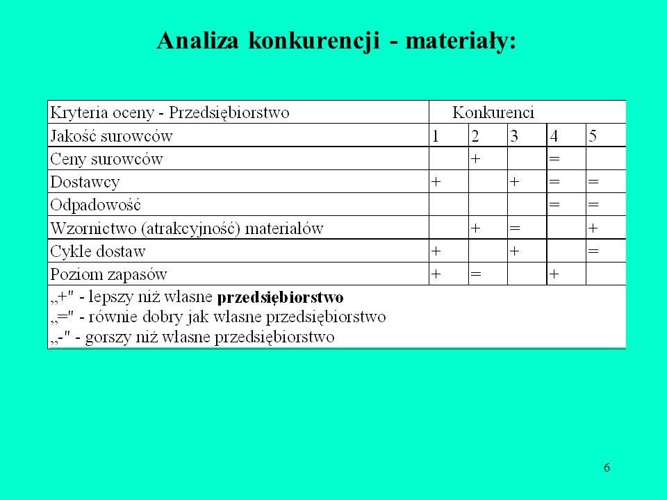 Analiza konkurencji - materiały: