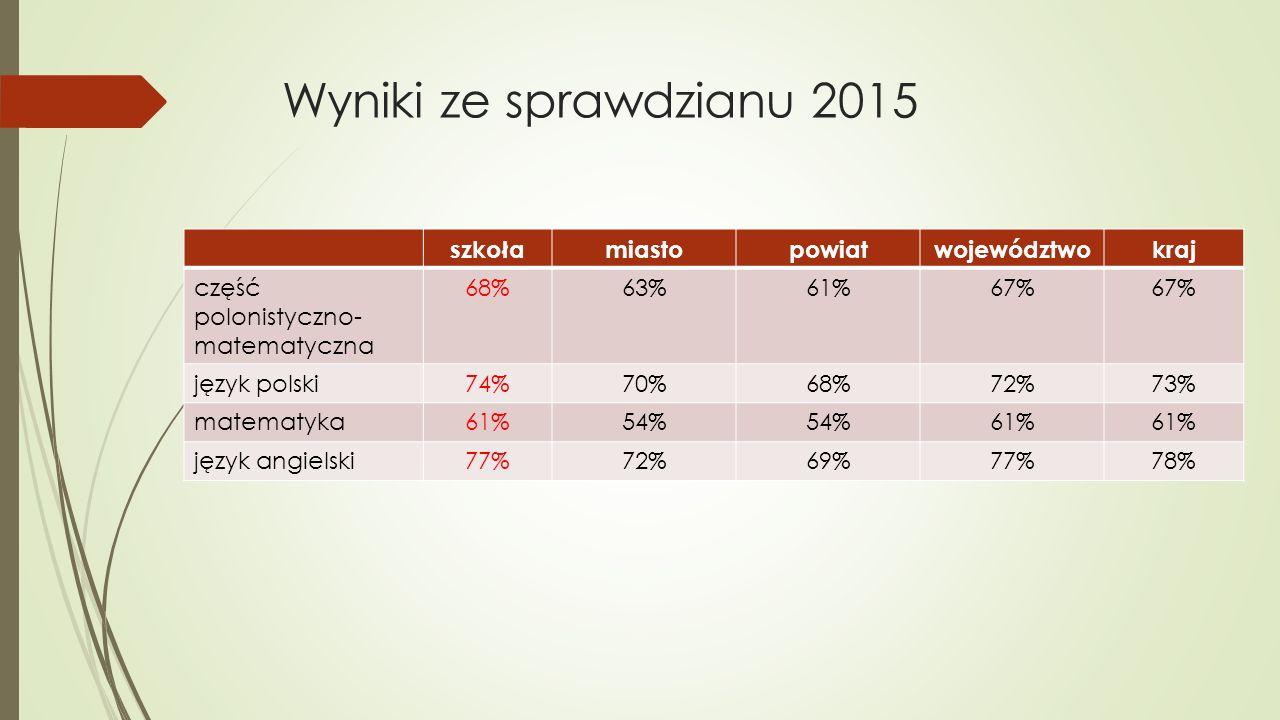 Wyniki ze sprawdzianu 2015 szkoła miasto powiat województwo kraj