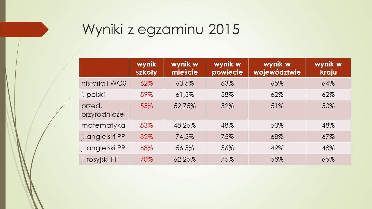 Wyniki z egzaminu 2015 wynik szkoły wynik w mieście wynik w powiecie