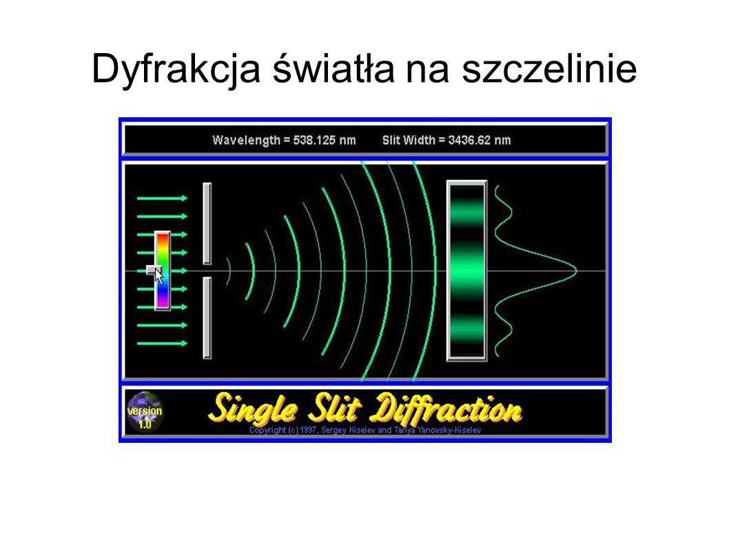 Dyfrakcja światła na szczelinie
