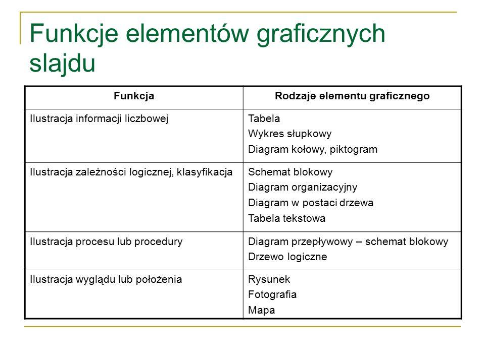 Funkcje elementów graficznych slajdu