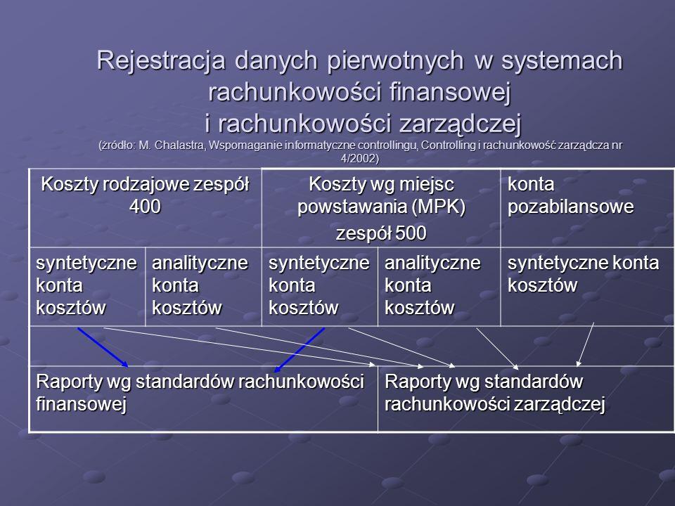 Rejestracja danych pierwotnych w systemach rachunkowości finansowej i rachunkowości zarządczej (żródło: M. Chalastra, Wspomaganie informatyczne controllingu, Controlling i rachunkowość zarządcza nr 4/2002)