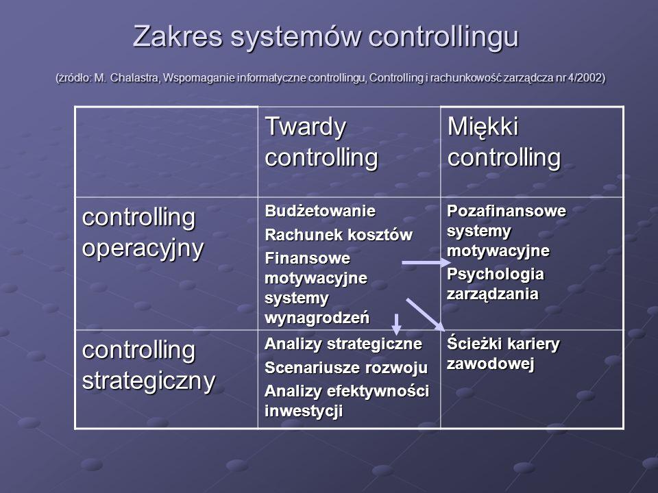 Zakres systemów controllingu (żródło: M