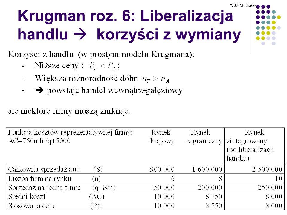 Krugman roz. 6: Liberalizacja handlu  korzyści z wymiany