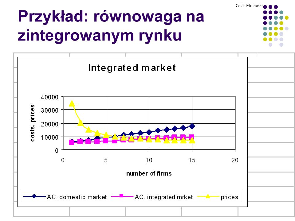 Przykład: równowaga na zintegrowanym rynku