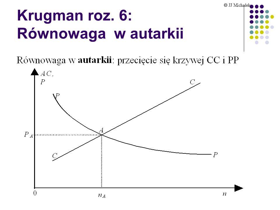 Krugman roz. 6: Równowaga w autarkii