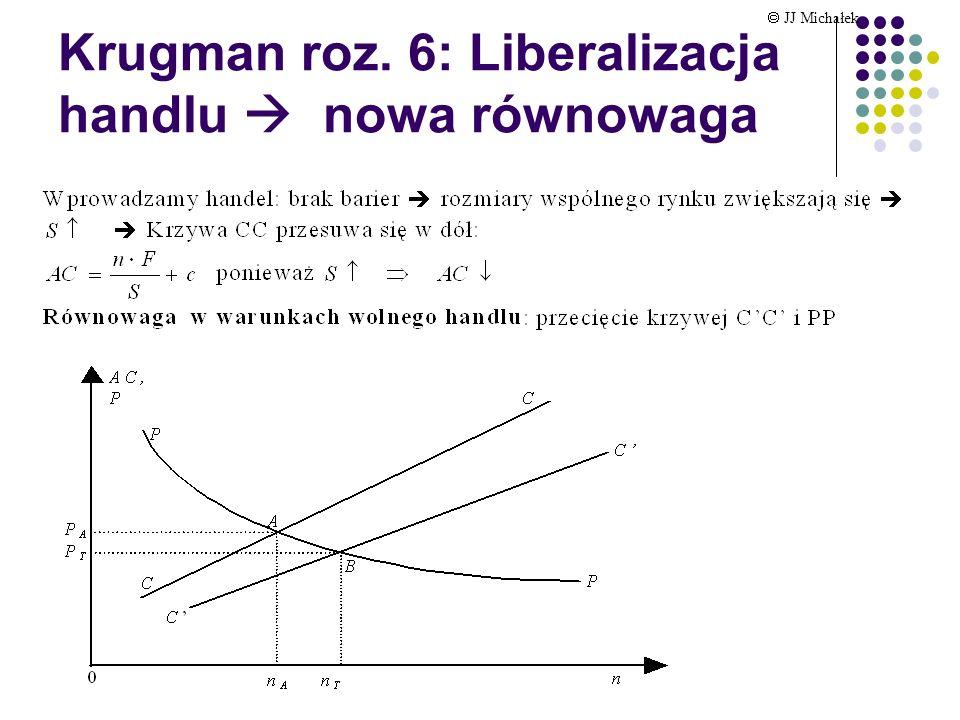 Krugman roz. 6: Liberalizacja handlu  nowa równowaga