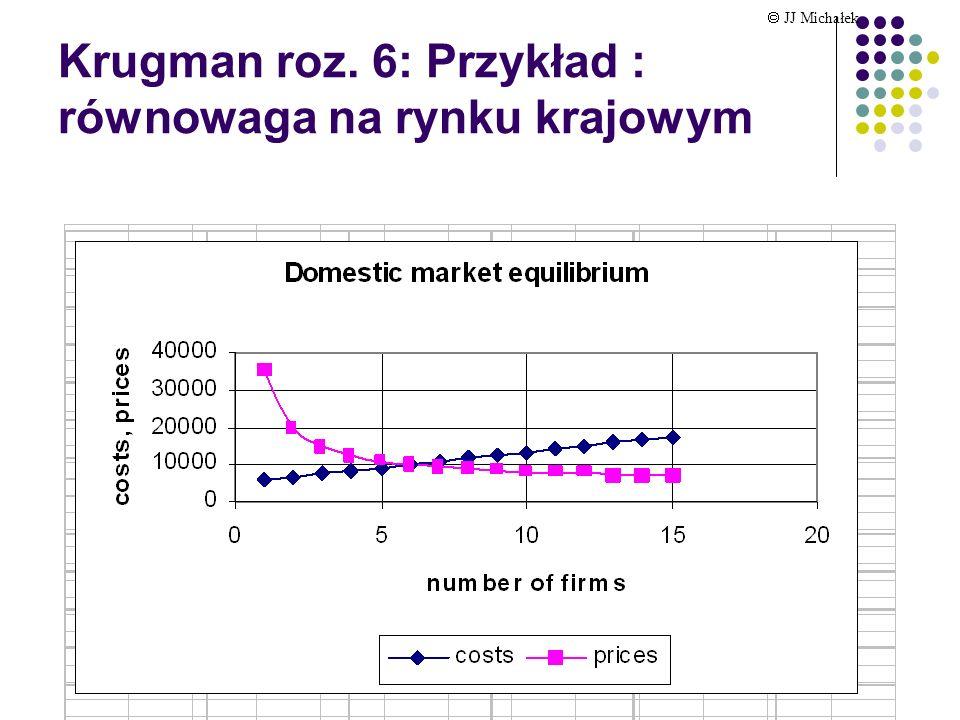 Krugman roz. 6: Przykład : równowaga na rynku krajowym