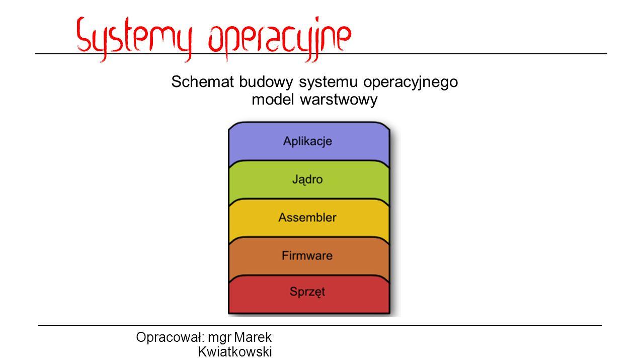 Schemat budowy systemu operacyjnego model warstwowy