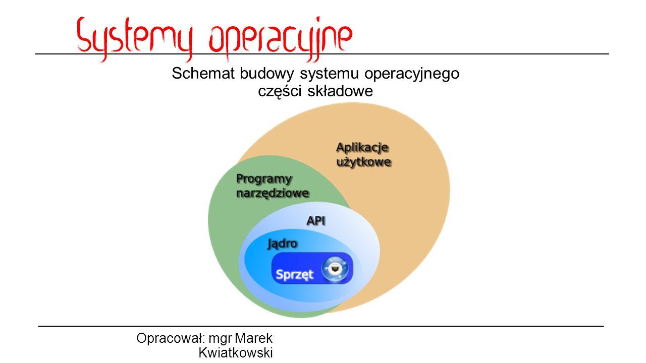 Schemat budowy systemu operacyjnego części składowe